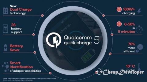 Qualcomm Quick Charge 5 allows you to charge your smartphone in less than 15 minutes