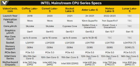 First details of 14th Gen Intel Core processors revealed