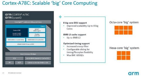 ARM unveils new high-performance Cortex-A78C core