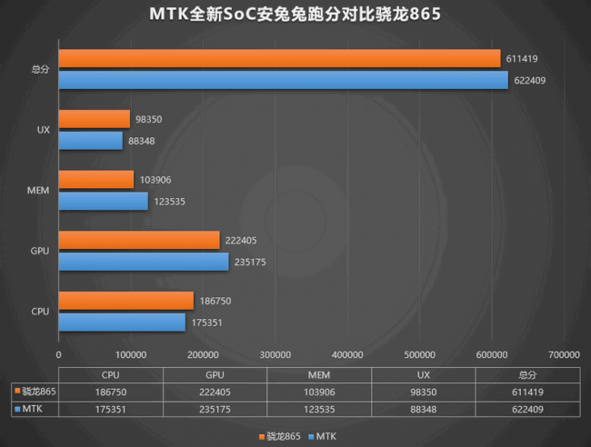Unannounced MediaTek MT6893 processor showed impressive results in AnTuTu
